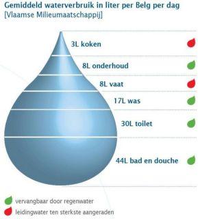 Gemiddeld_waterverbruik_per_belg.jpg