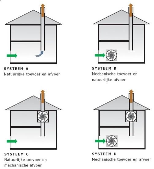 Vaak Ventilatie | VZW Dorp EO01